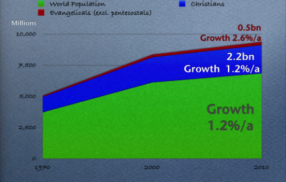 graph_growth