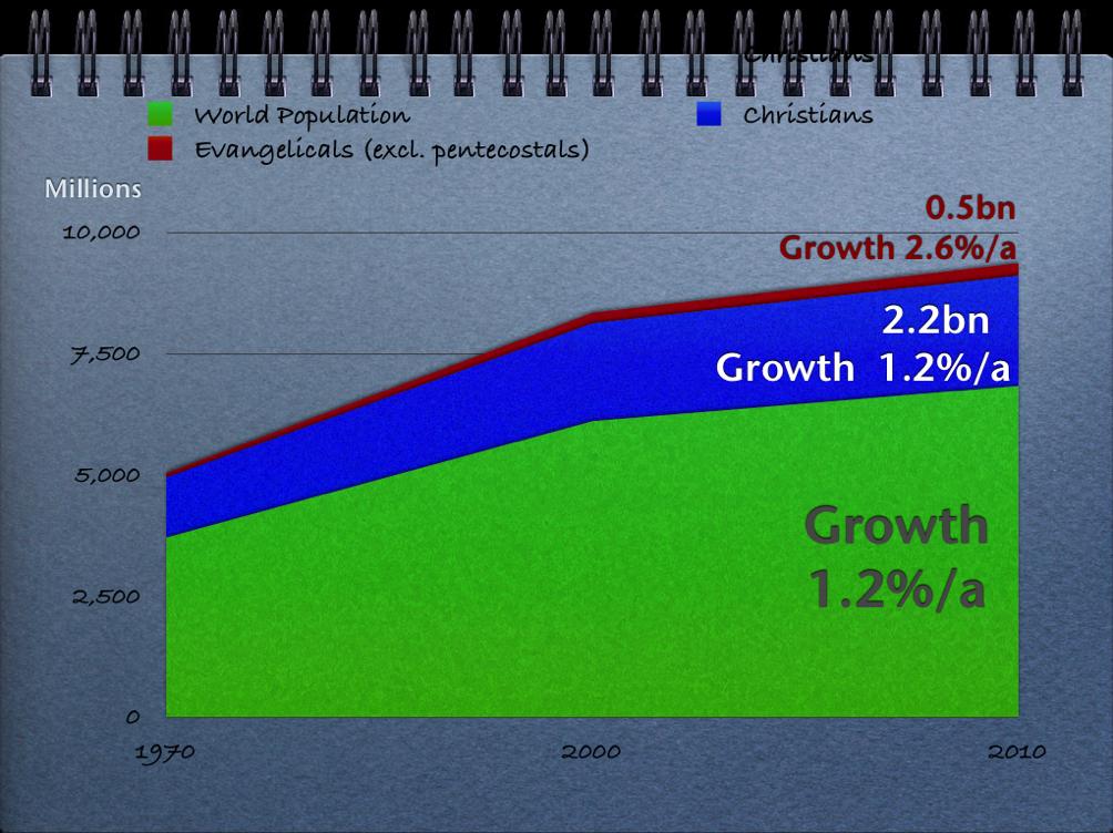 graph_growth